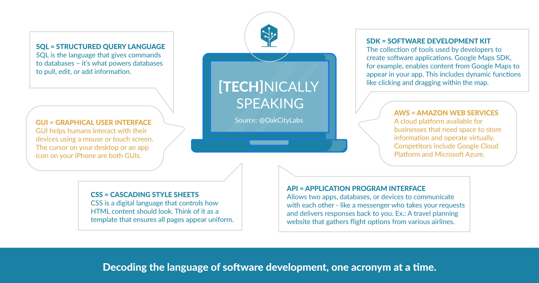 software development terms